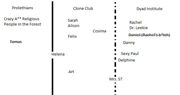 clone club chart